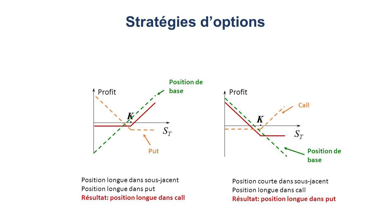 Stratégies doptions Profit STST K STST K Position de base Put Call Position longue dans sous-jacent Position longue dans put Résultat: position longue dans call Position courte dans sous-jacent Position longue dans call Résultat: position longue dans put