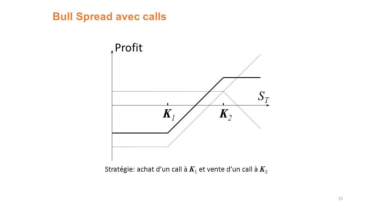 Bull Spread avec calls 33 K1K1 K2K2 Profit STST Stratégie: achat dun call à K 1 et vente dun call à K 2