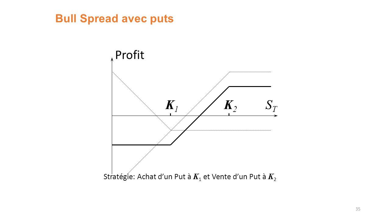 Bull Spread avec puts 35 K1K1 K2K2 Profit STST Stratégie: Achat dun Put à K 1 et Vente dun Put à K 2