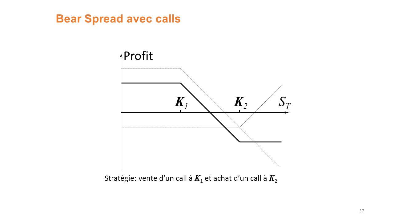Bear Spread avec calls 37 K1K1 K2K2 Profit STST Stratégie: vente dun call à K 1 et achat dun call à K 2