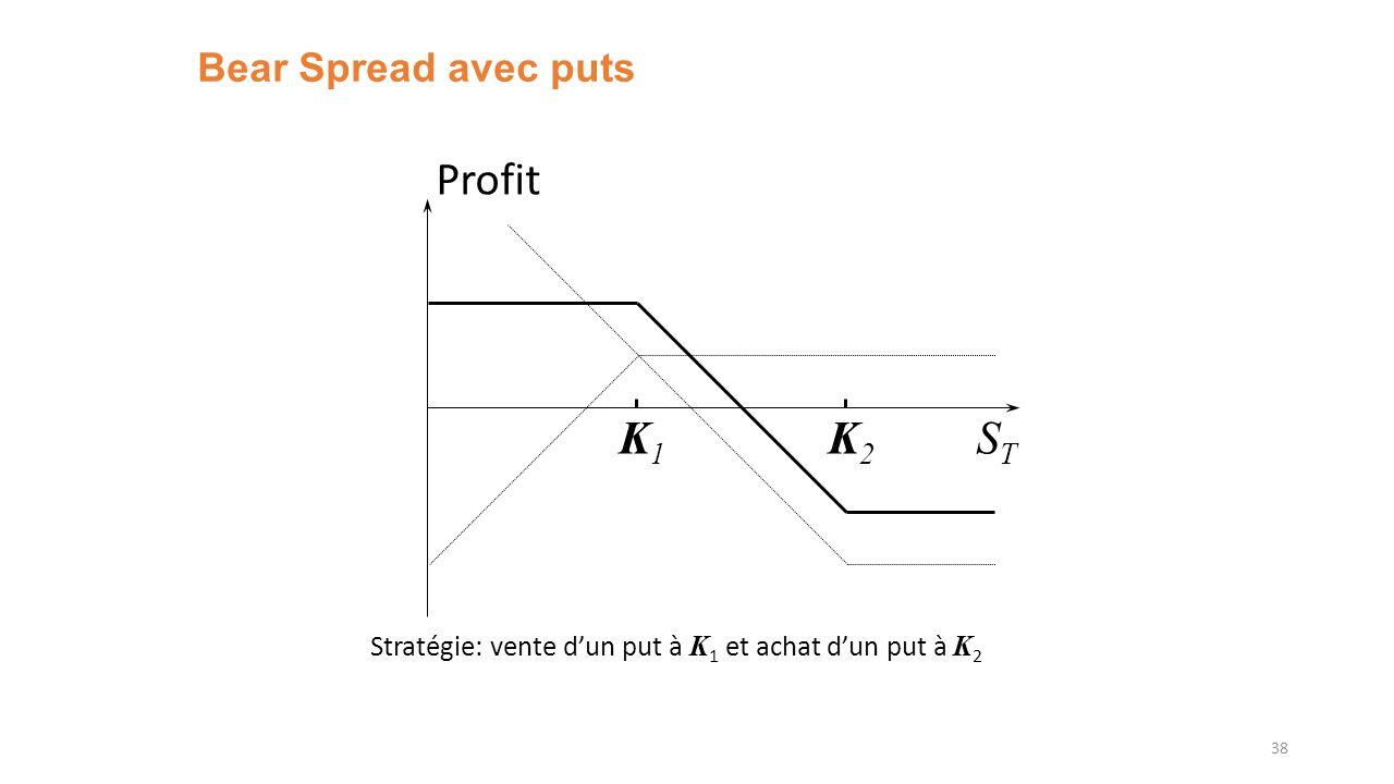 Bear Spread avec puts 38 K1K1 K2K2 Profit STST Stratégie: vente dun put à K 1 et achat dun put à K 2
