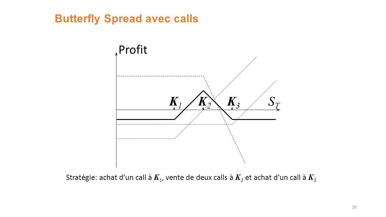 Butterfly Spread avec calls 39 K1K1 K3K3 Profit STST K2K2 Stratégie: achat dun call à K 1, vente de deux calls à K 2 et achat dun call à K 3