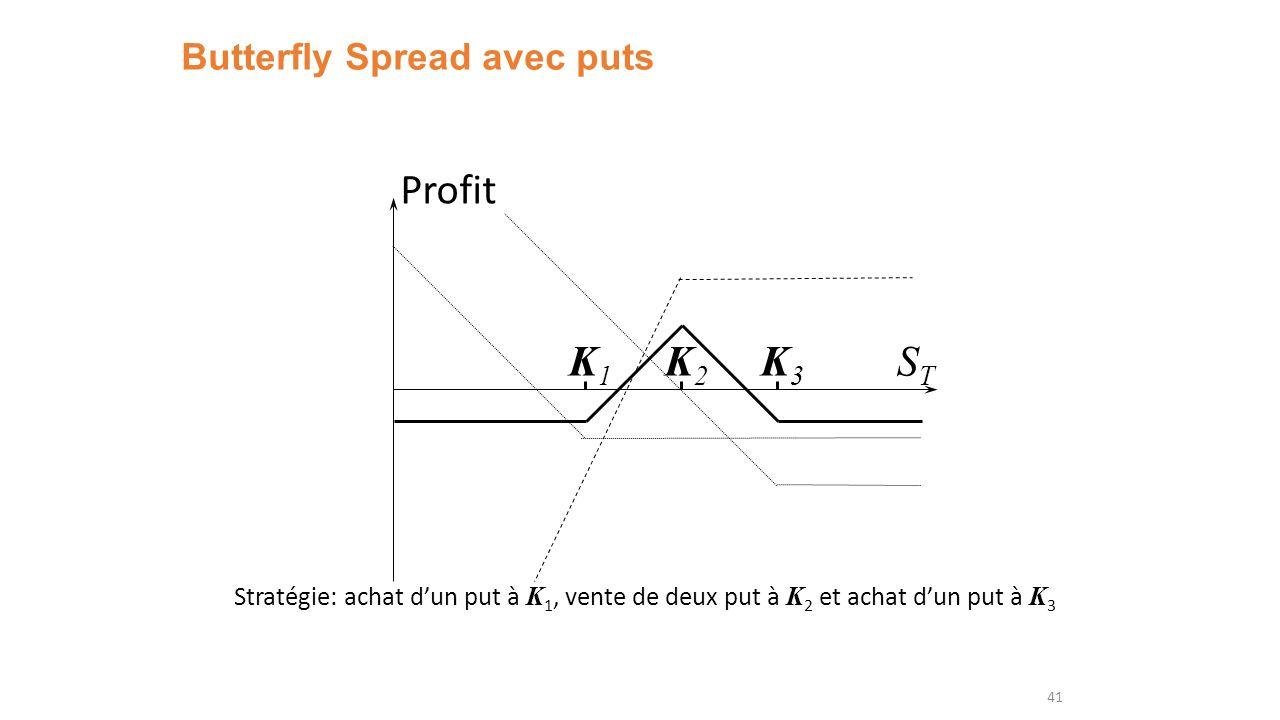 Butterfly Spread avec puts 41 K1K1 K3K3 Profit STST K2K2 Stratégie: achat dun put à K 1, vente de deux put à K 2 et achat dun put à K 3