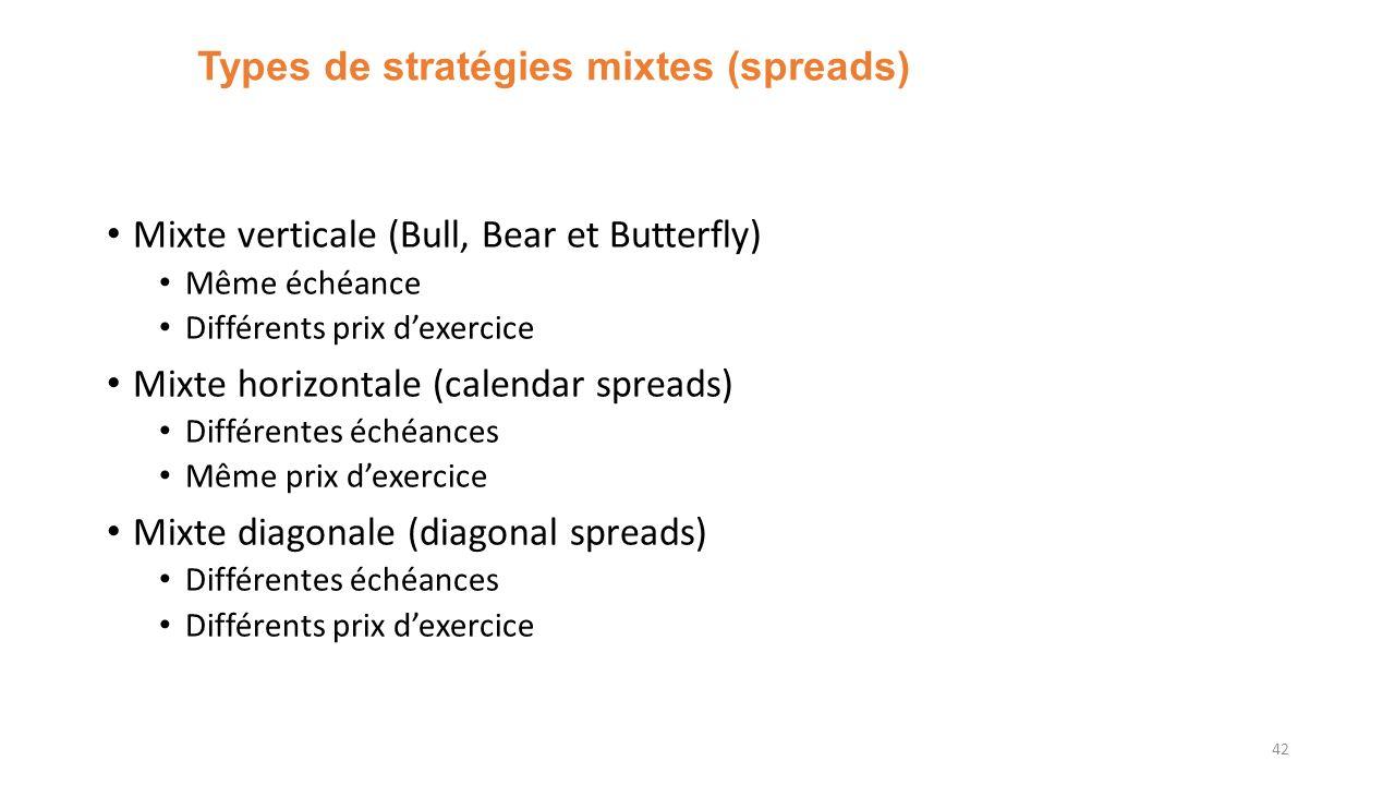 Types de stratégies mixtes (spreads) Mixte verticale (Bull, Bear et Butterfly) Même échéance Différents prix dexercice Mixte horizontale (calendar spreads) Différentes échéances Même prix dexercice Mixte diagonale (diagonal spreads) Différentes échéances Différents prix dexercice 42