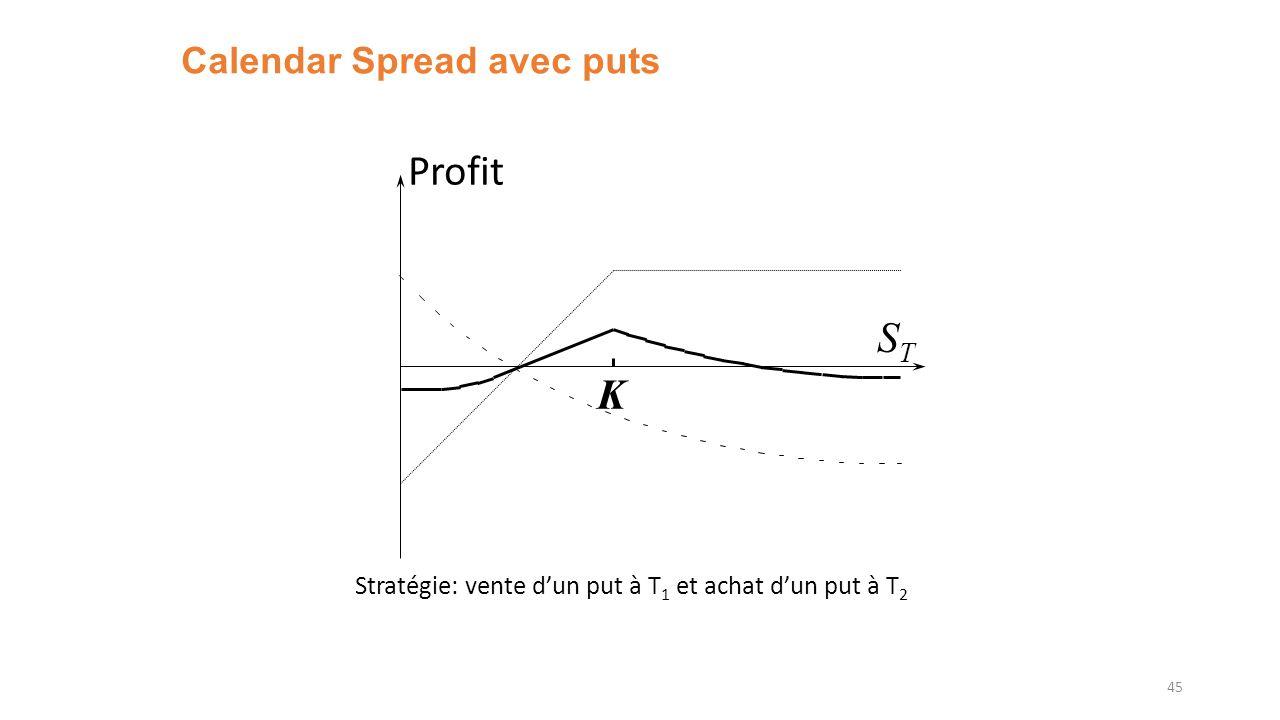 Calendar Spread avec puts 45 Profit STST K Stratégie: vente dun put à T 1 et achat dun put à T 2