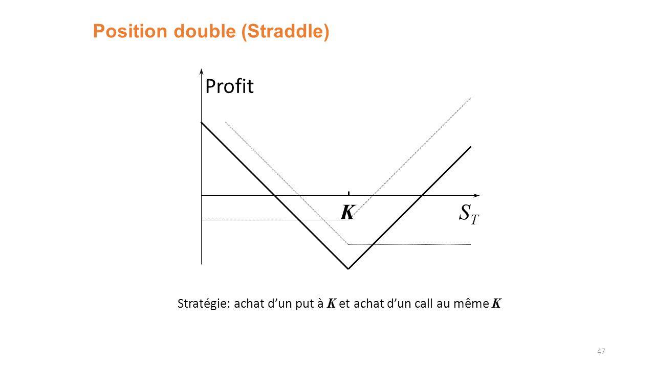 Position double (Straddle) 47 Profit STST K Stratégie: achat dun put à K et achat dun call au même K