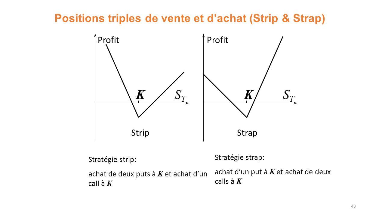 Positions triples de vente et dachat (Strip & Strap) 48 Profit KSTST KSTST StripStrap Stratégie strip: achat de deux puts à K et achat dun call à K Stratégie strap: achat dun put à K et achat de deux calls à K