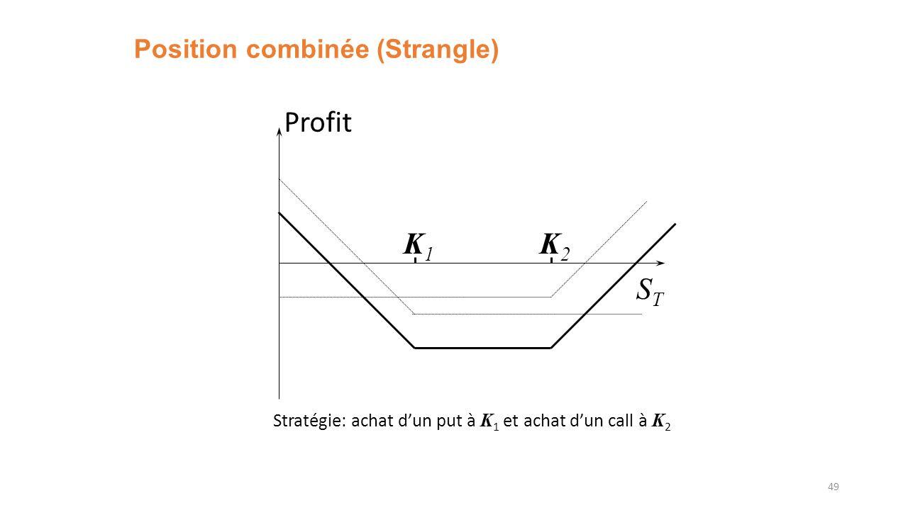 Position combinée (Strangle) 49 K1K1 K2K2 Profit STST Stratégie: achat dun put à K 1 et achat dun call à K 2