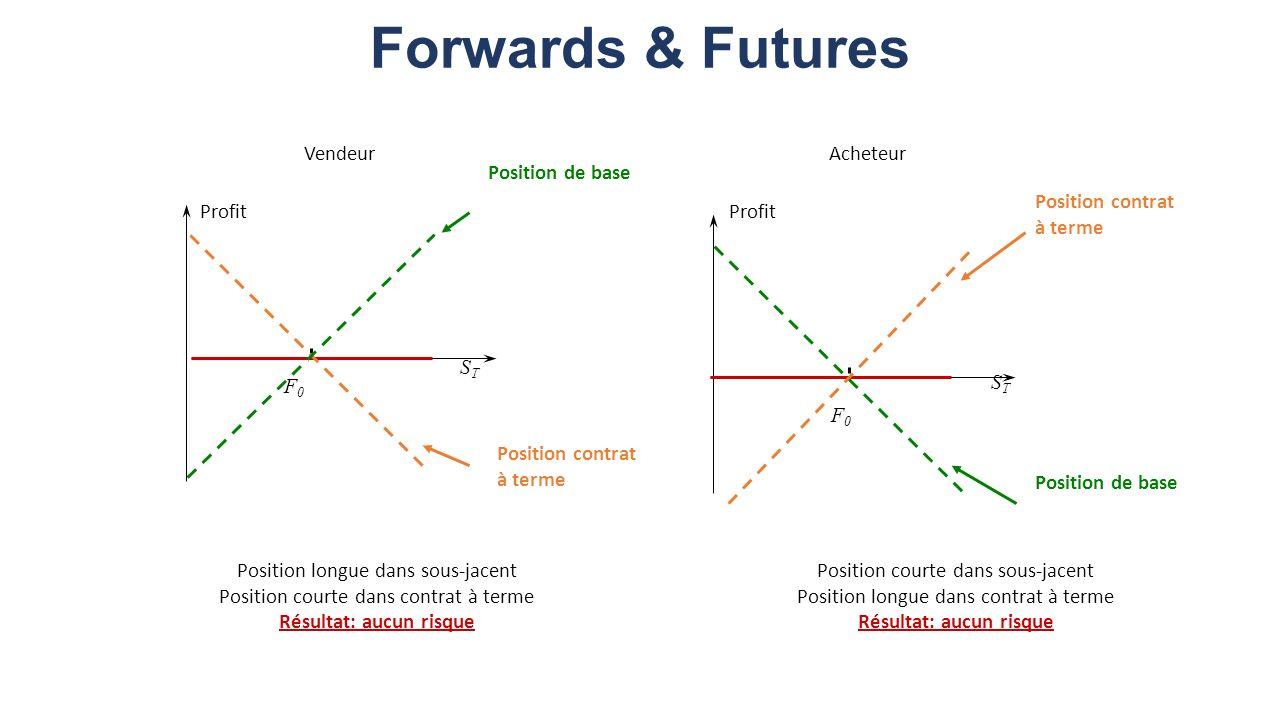 Forwards & Futures Profit STST STST F0F0 F0F0 Position de base Position contrat à terme Position de base Position contrat à terme VendeurAcheteur Position longue dans sous-jacent Position courte dans contrat à terme Résultat: aucun risque Position courte dans sous-jacent Position longue dans contrat à terme Résultat: aucun risque