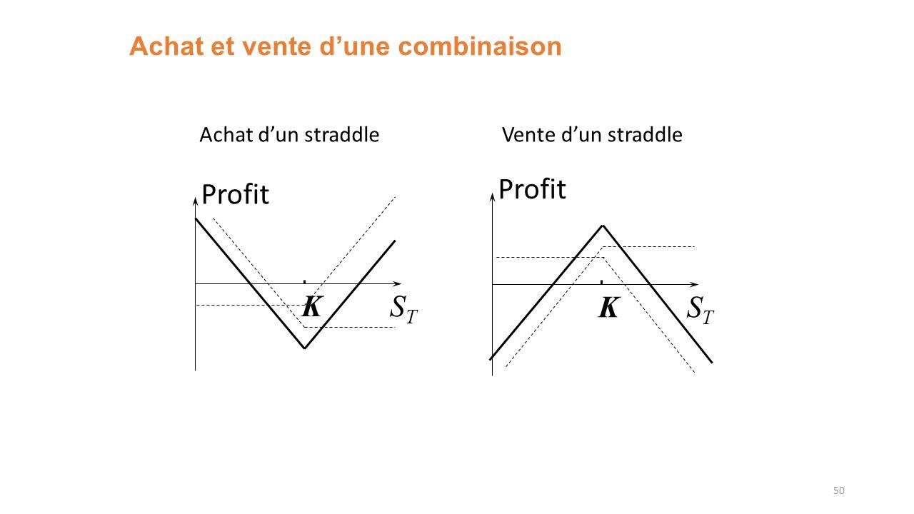 Achat et vente dune combinaison 50 Profit STST K STST K Achat dun straddleVente dun straddle