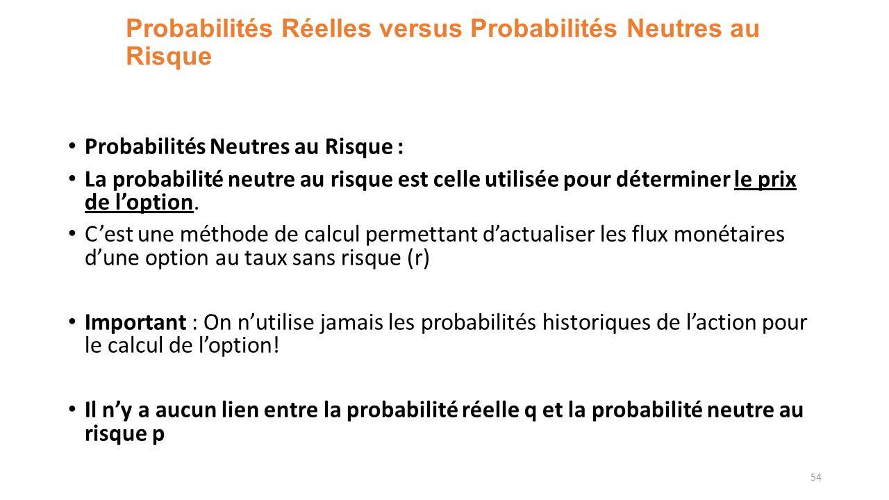 Probabilités Réelles versus Probabilités Neutres au Risque Probabilités Neutres au Risque : La probabilité neutre au risque est celle utilisée pour déterminer le prix de loption.