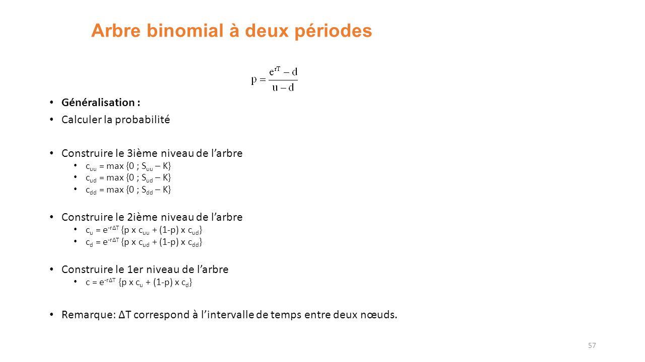 Arbre binomial à deux périodes Généralisation : Calculer la probabilité Construire le 3ième niveau de larbre c uu = max {0 ; S uu – K} c ud = max {0 ; S ud – K} c dd = max {0 ; S dd – K} Construire le 2ième niveau de larbre c u = e -rΔT {p x c uu + (1-p) x c ud } c d = e -rΔT {p x c ud + (1-p) x c dd } Construire le 1er niveau de larbre c = e -rΔT {p x c u + (1-p) x c d } Remarque: ΔT correspond à lintervalle de temps entre deux nœuds.