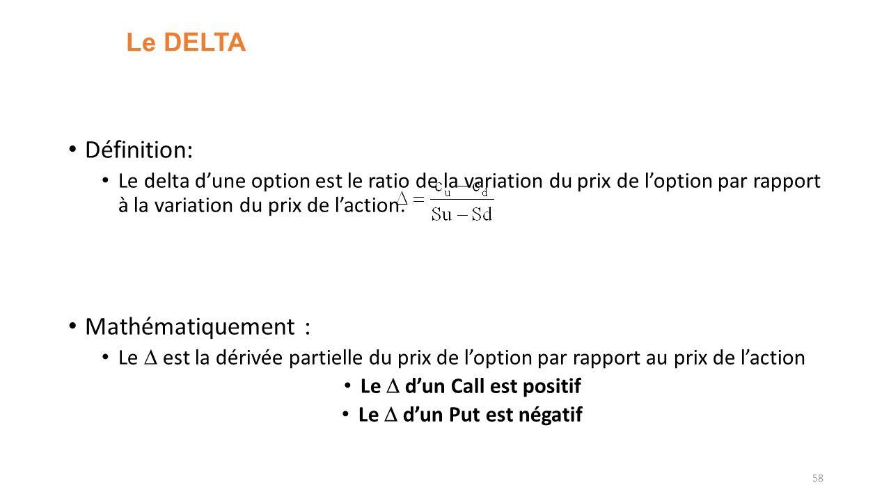 Le DELTA Définition: Le delta dune option est le ratio de la variation du prix de loption par rapport à la variation du prix de laction. Mathématiquem