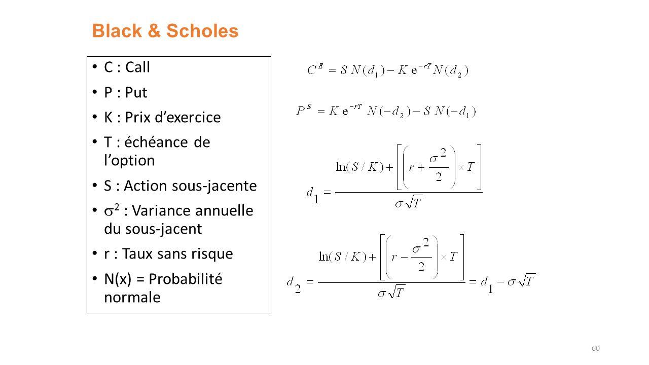 Black & Scholes C : Call P : Put K : Prix dexercice T : échéance de loption S : Action sous-jacente 2 : Variance annuelle du sous-jacent r : Taux sans risque N(x) = Probabilité normale 60