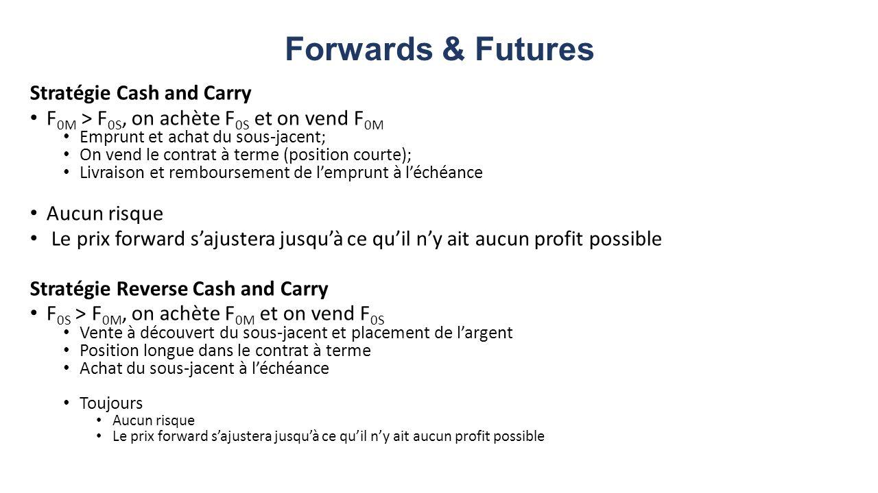 Forwards & Futures Stratégie Cash and Carry F 0M > F 0S, on achète F 0S et on vend F 0M Emprunt et achat du sous-jacent; On vend le contrat à terme (position courte); Livraison et remboursement de lemprunt à léchéance Aucun risque Le prix forward sajustera jusquà ce quil ny ait aucun profit possible Stratégie Reverse Cash and Carry F 0S > F 0M, on achète F 0M et on vend F 0S Vente à découvert du sous-jacent et placement de largent Position longue dans le contrat à terme Achat du sous-jacent à léchéance Toujours Aucun risque Le prix forward sajustera jusquà ce quil ny ait aucun profit possible