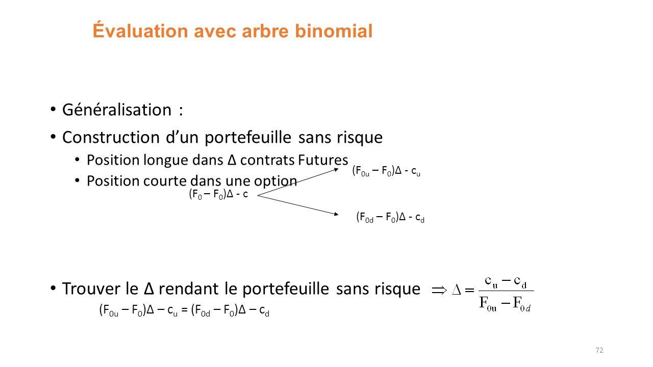 Évaluation avec arbre binomial Généralisation : Construction dun portefeuille sans risque Position longue dans Δ contrats Futures Position courte dans une option Trouver le Δ rendant le portefeuille sans risque (F 0u – F 0 )Δ – c u = (F 0d – F 0 )Δ – c d 72 (F 0u – F 0 )Δ - c u (F 0d – F 0 )Δ - c d (F 0 – F 0 )Δ - c