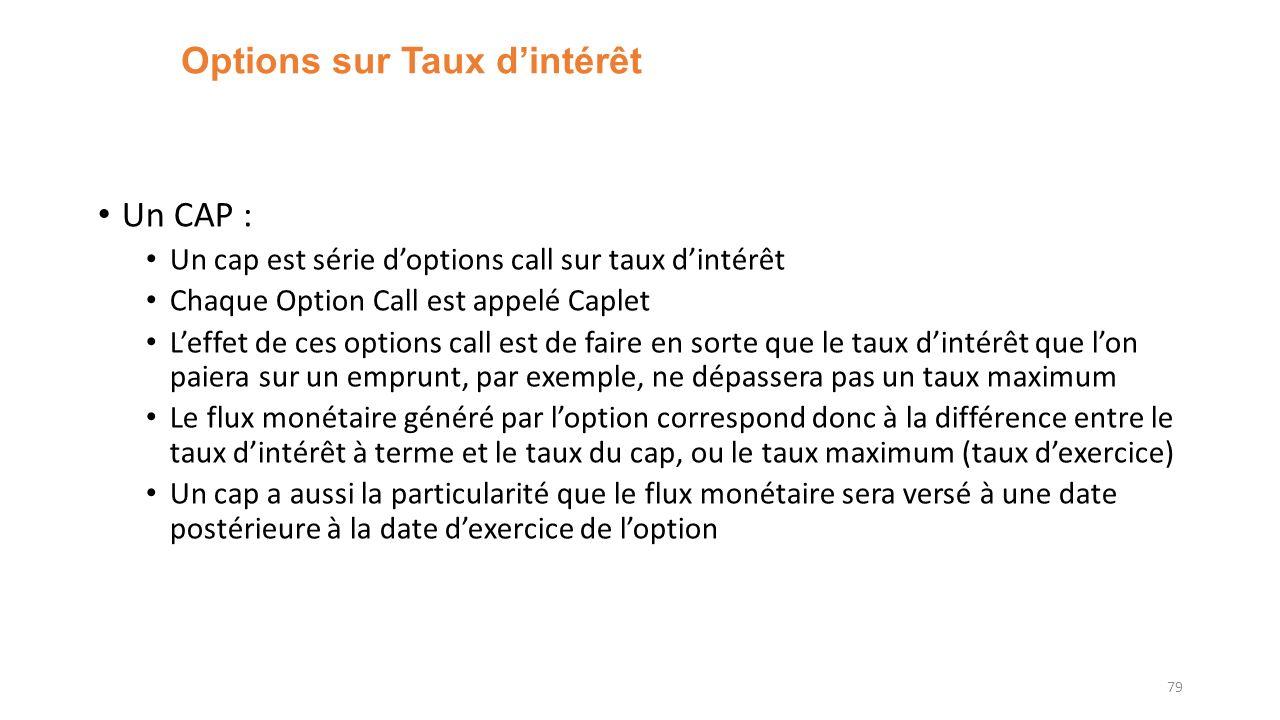 Options sur Taux dintérêt Un CAP : Un cap est série doptions call sur taux dintérêt Chaque Option Call est appelé Caplet Leffet de ces options call es