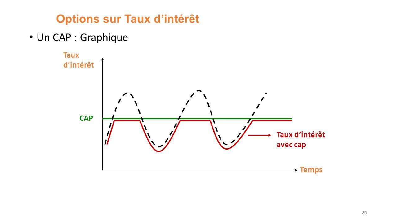 Options sur Taux dintérêt Un CAP : Graphique 80 Temps Taux dintérêt CAP Taux dintérêt avec cap