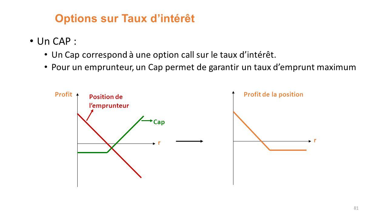 Options sur Taux dintérêt Un CAP : Un Cap correspond à une option call sur le taux dintérêt. Pour un emprunteur, un Cap permet de garantir un taux dem
