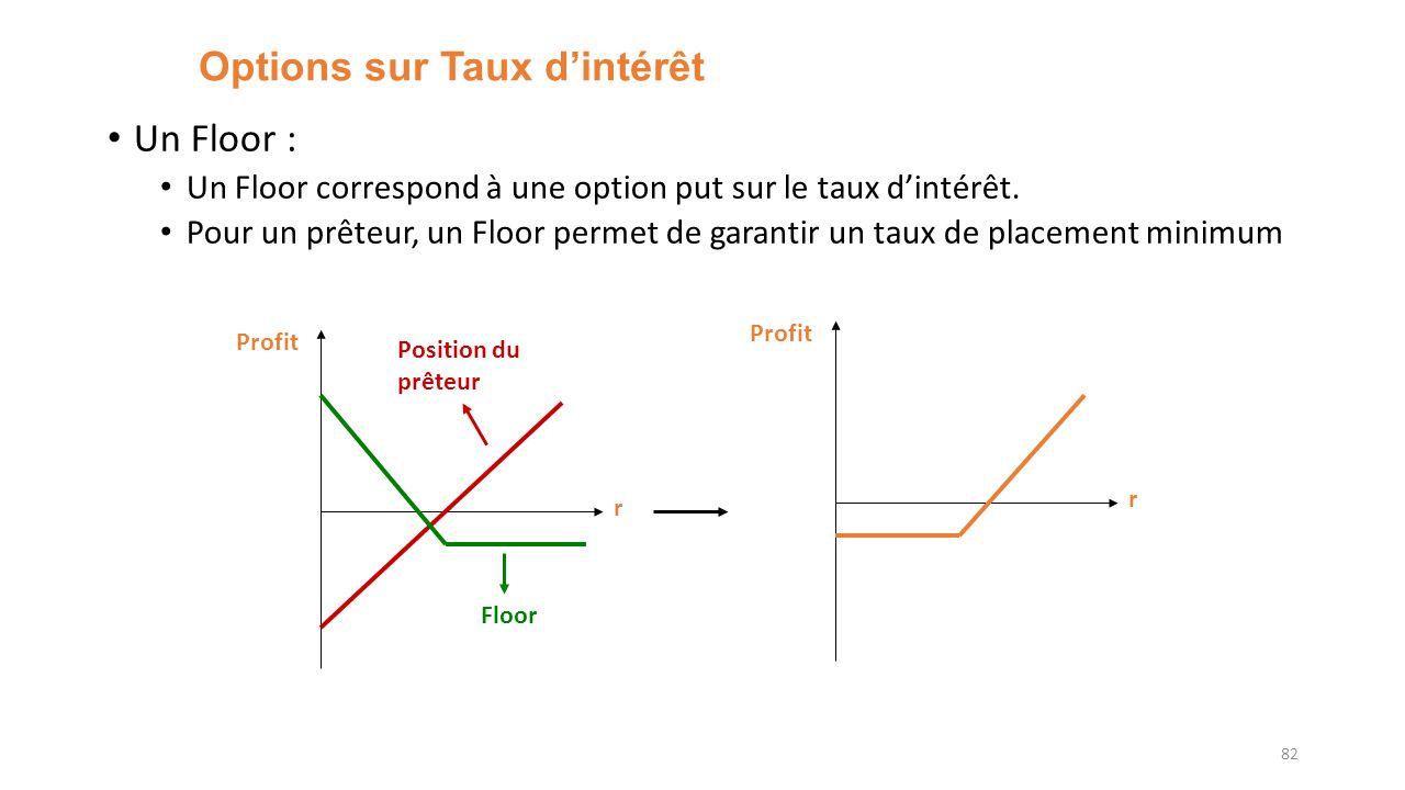 Options sur Taux dintérêt Un Floor : Un Floor correspond à une option put sur le taux dintérêt. Pour un prêteur, un Floor permet de garantir un taux d