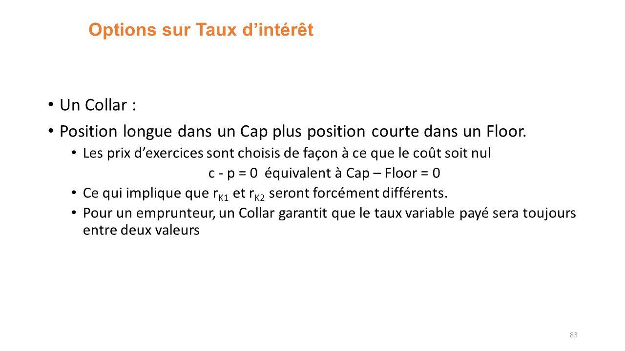 Options sur Taux dintérêt Un Collar : Position longue dans un Cap plus position courte dans un Floor. Les prix dexercices sont choisis de façon à ce q