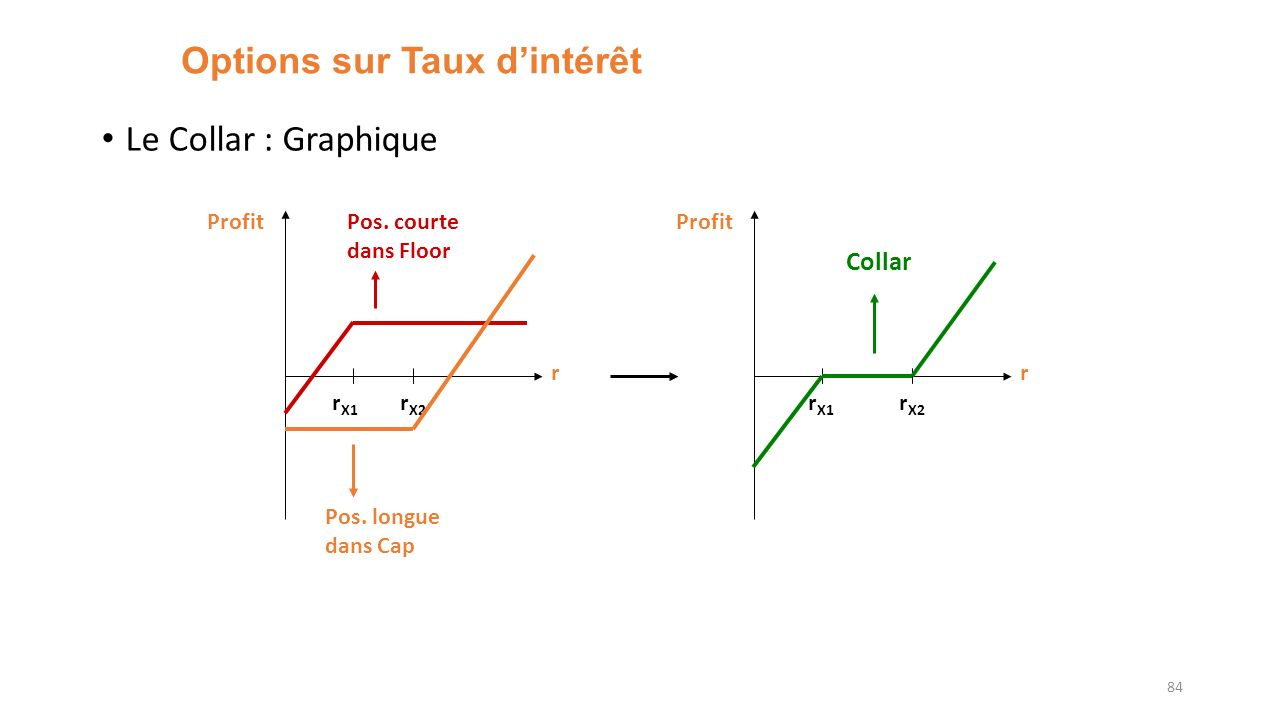 Options sur Taux dintérêt Le Collar : Graphique 84 r Profit r X1 r X2 Pos. longue dans Cap Pos. courte dans Floor r Profit r X1 r X2 Collar