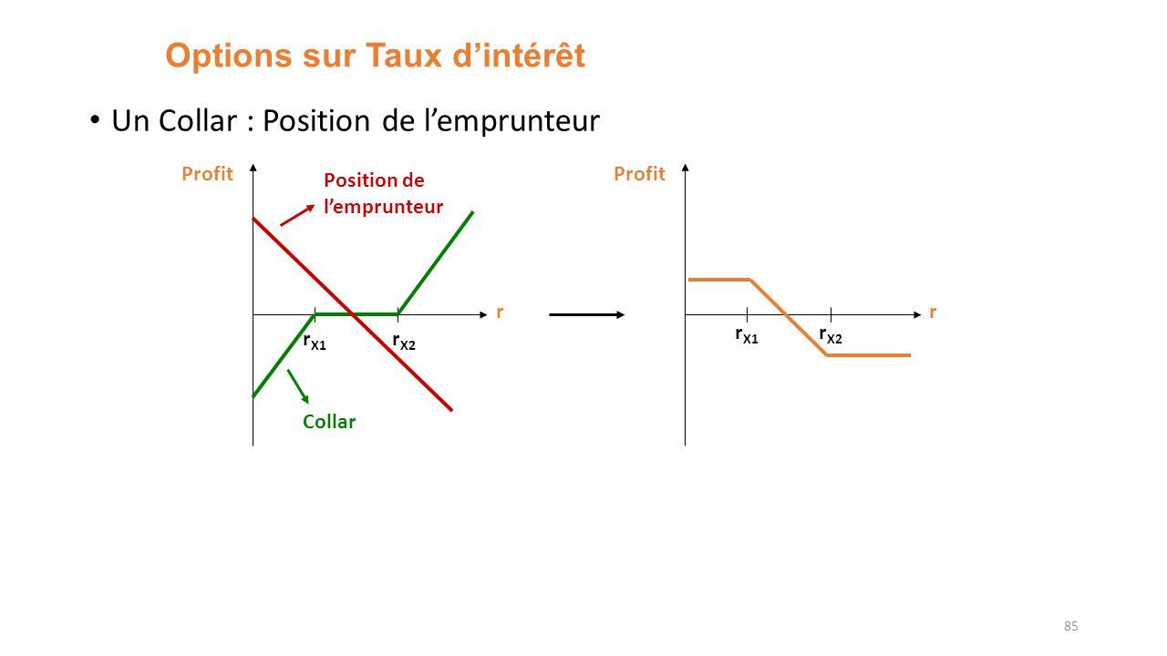 Options sur Taux dintérêt Un Collar : Position de lemprunteur 85 r Profit r X1 r X2 Collar Position de lemprunteur r Profit r X1 r X2