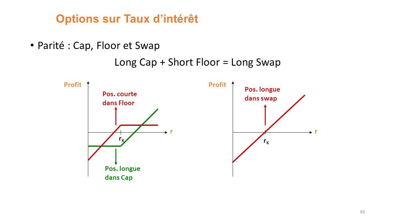 Options sur Taux dintérêt Parité : Cap, Floor et Swap Long Cap + Short Floor = Long Swap 86 r Profit r rKrK rKrK Pos.