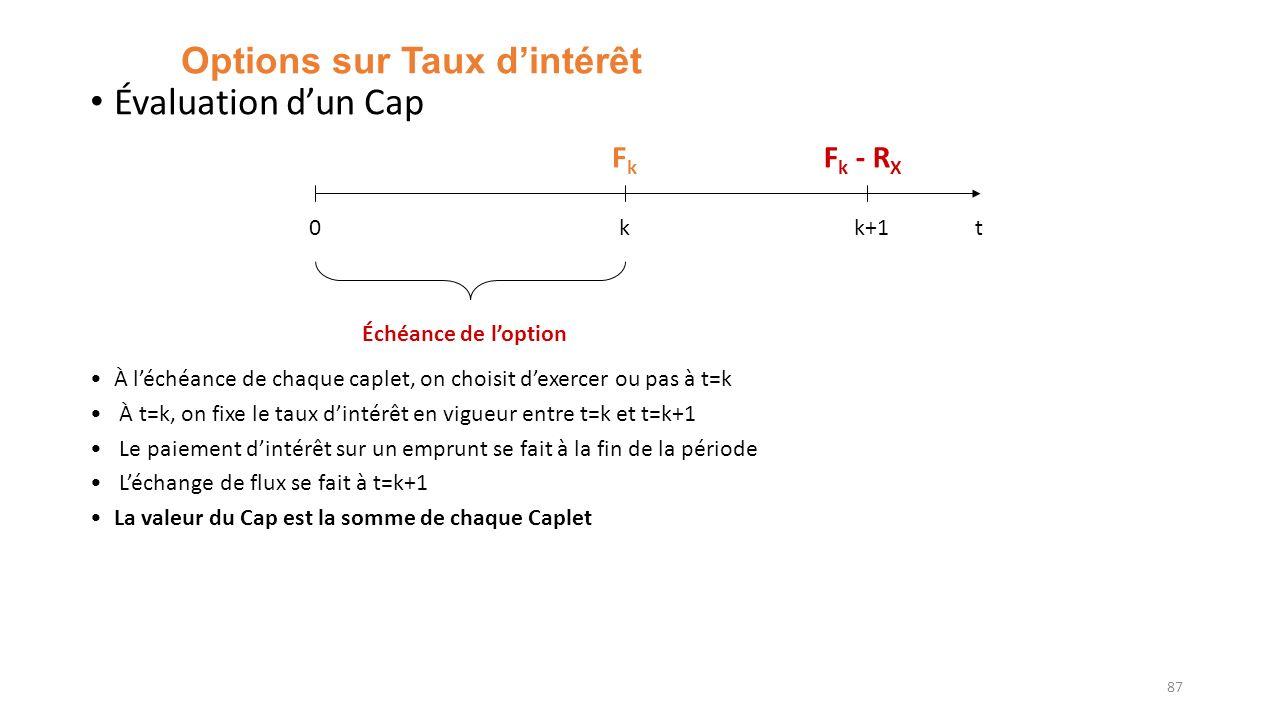 Options sur Taux dintérêt Évaluation dun Cap À léchéance de chaque caplet, on choisit dexercer ou pas à t=k À t=k, on fixe le taux dintérêt en vigueur entre t=k et t=k+1 Le paiement dintérêt sur un emprunt se fait à la fin de la période Léchange de flux se fait à t=k+1 La valeur du Cap est la somme de chaque Caplet 87 0kk+1 FkFk F k - R X Échéance de loption t