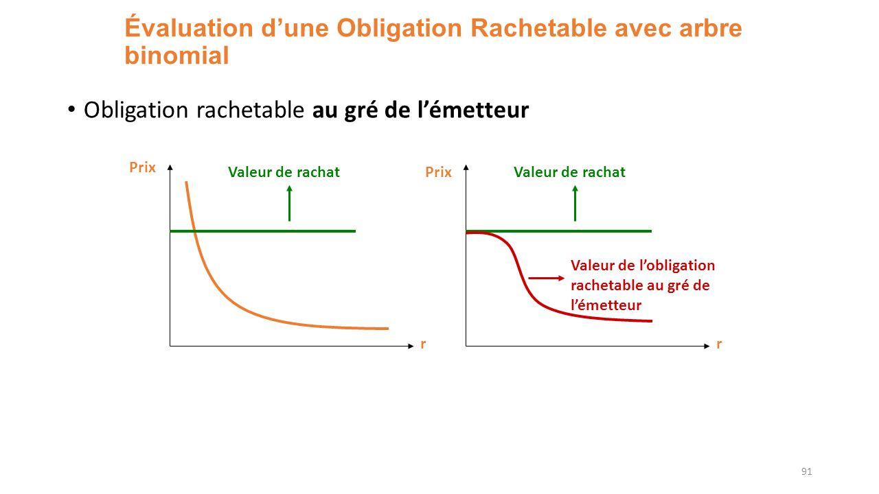 Évaluation dune Obligation Rachetable avec arbre binomial Obligation rachetable au gré de lémetteur 91 r Prix Valeur de rachat r PrixValeur de rachat