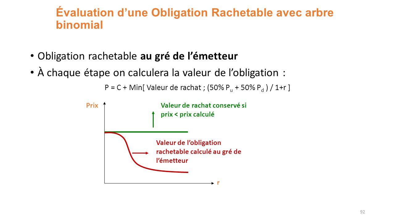 Évaluation dune Obligation Rachetable avec arbre binomial Obligation rachetable au gré de lémetteur À chaque étape on calculera la valeur de lobligation : P = C + Min[ Valeur de rachat ; (50% P u + 50% P d ) / 1+r ] 92 r Prix Valeur de rachat conservé si prix < prix calculé Valeur de lobligation rachetable calculé au gré de lémetteur