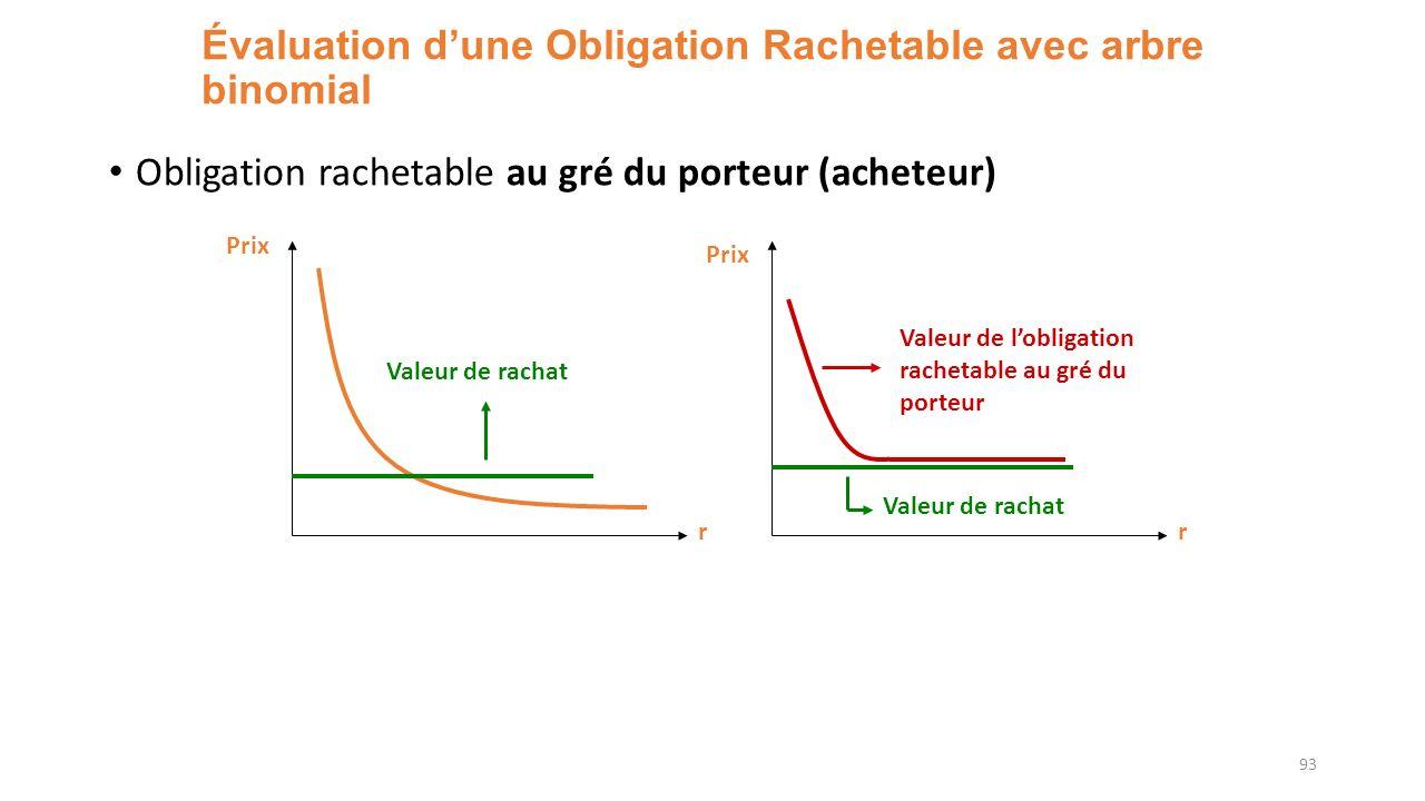 Évaluation dune Obligation Rachetable avec arbre binomial Obligation rachetable au gré du porteur (acheteur) 93 r Prix Valeur de rachat r Prix Valeur