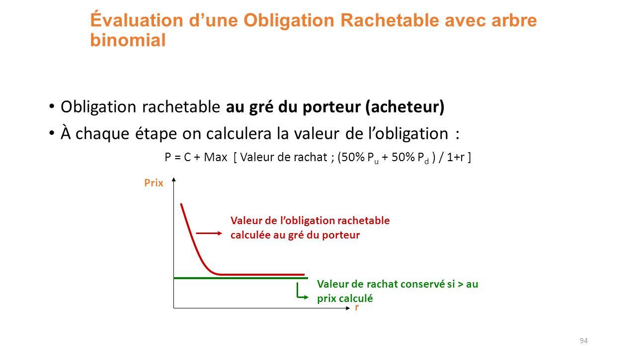 Évaluation dune Obligation Rachetable avec arbre binomial Obligation rachetable au gré du porteur (acheteur) À chaque étape on calculera la valeur de lobligation : P = C + Max [ Valeur de rachat ; (50% P u + 50% P d ) / 1+r ] 94 r Prix Valeur de rachat conservé si > au prix calculé Valeur de lobligation rachetable calculée au gré du porteur
