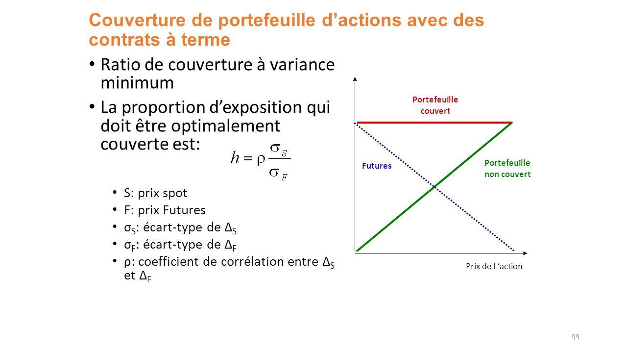 Couverture de portefeuille dactions avec des contrats à terme Ratio de couverture à variance minimum La proportion dexposition qui doit être optimalem