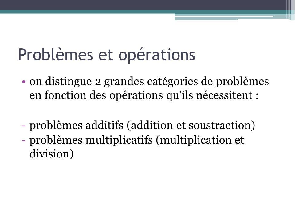 Problèmes et opérations on distingue 2 grandes catégories de problèmes en fonction des opérations qu'ils nécessitent : -problèmes additifs (addition e