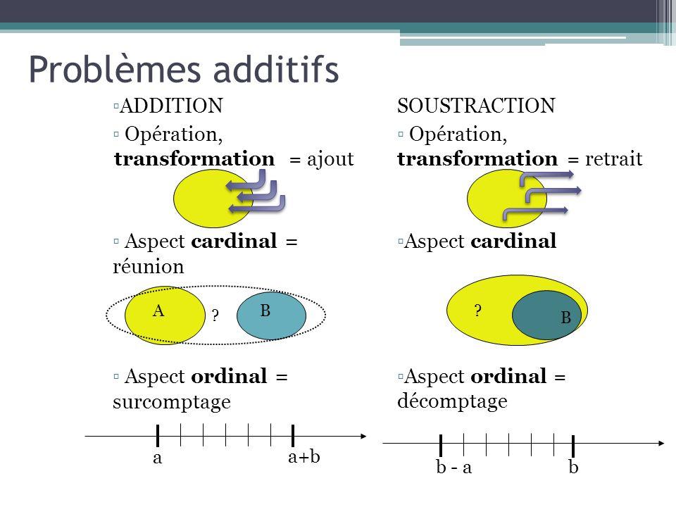 Problèmes additifs ADDITION Opération, transformation = ajout Aspect cardinal = réunion Aspect ordinal = surcomptage SOUSTRACTION Opération, transform