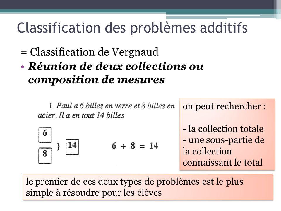 Classification des problèmes additifs = Classification de Vergnaud Réunion de deux collections ou composition de mesures on peut rechercher : - la col