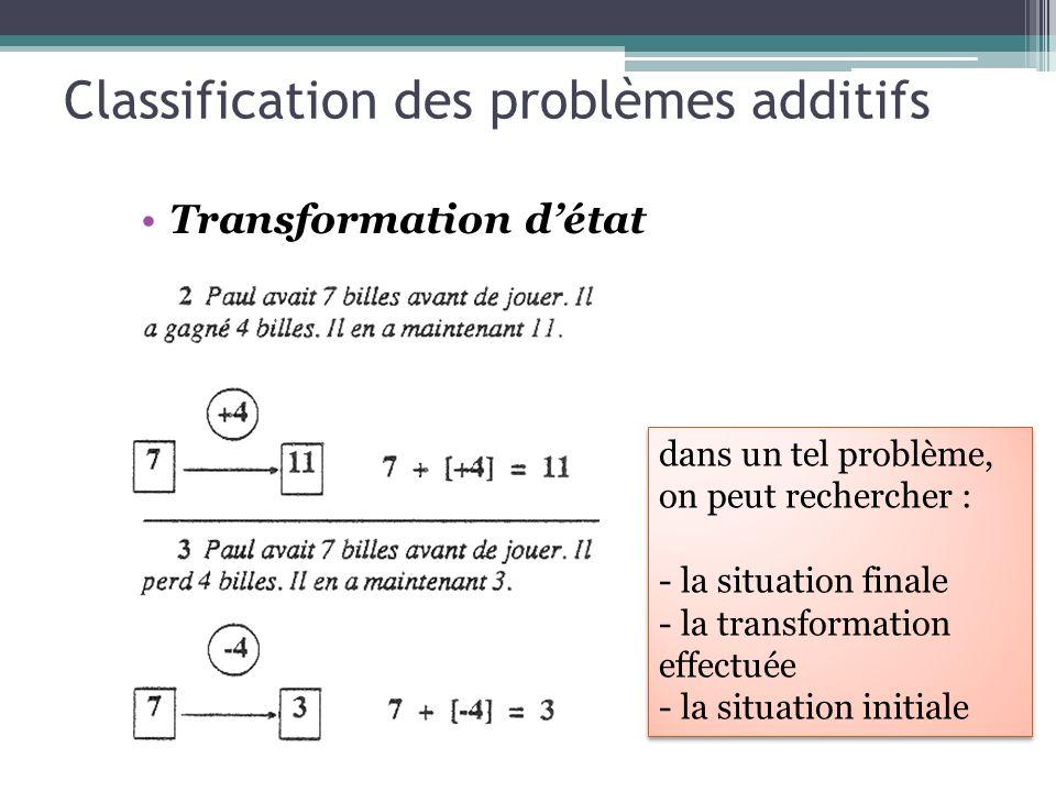 Classification des problèmes additifs Transformation détat dans un tel problème, on peut rechercher : - la situation finale - la transformation effect