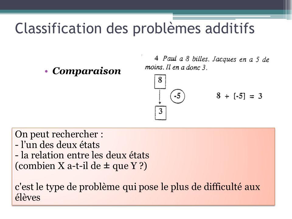 Classification des problèmes additifs Comparaison On peut rechercher : - lun des deux états - la relation entre les deux états (combien X a-t-il de ±