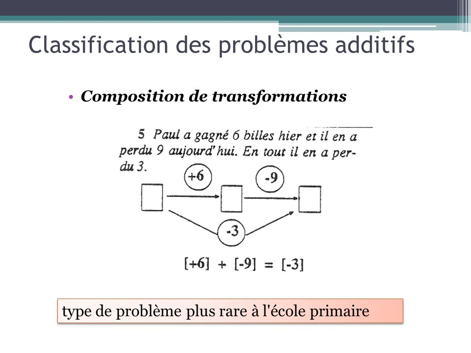 Classification des problèmes additifs Composition de transformations type de problème plus rare à l'école primaire