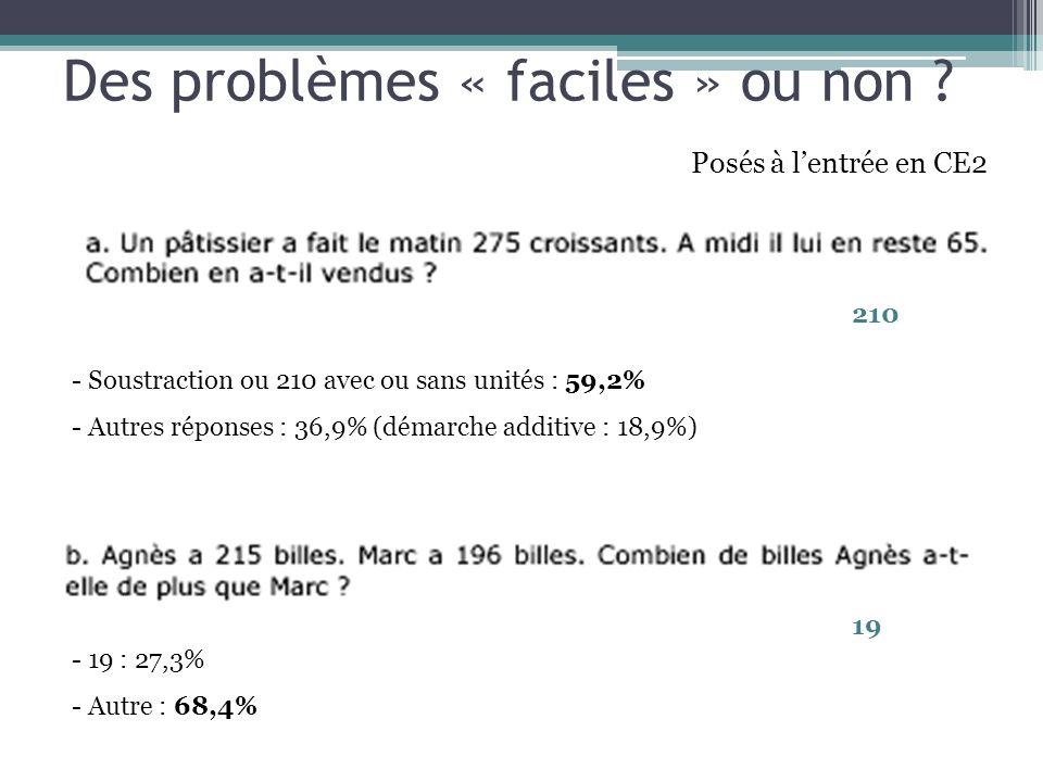 Des problèmes « faciles » ou non ? Posés à lentrée en CE2 210 19 - Soustraction ou 210 avec ou sans unités : 59,2% - Autres réponses : 36,9% (démarche