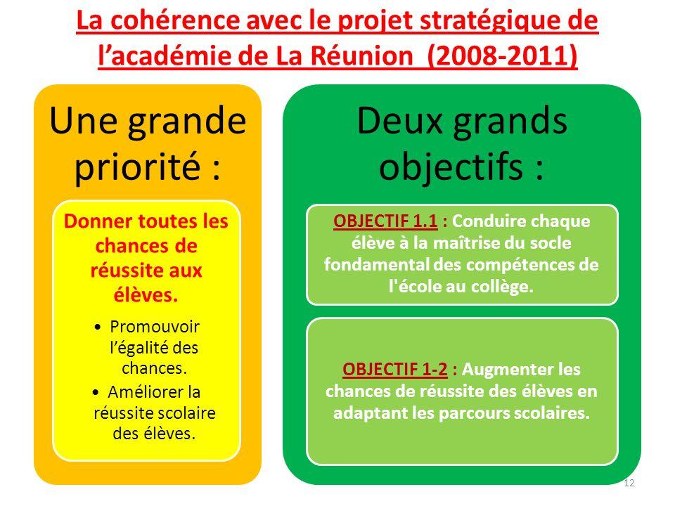 La cohérence avec le projet stratégique de lacadémie de La Réunion (2008-2011) Une grande priorité : Donner toutes les chances de réussite aux élèves.