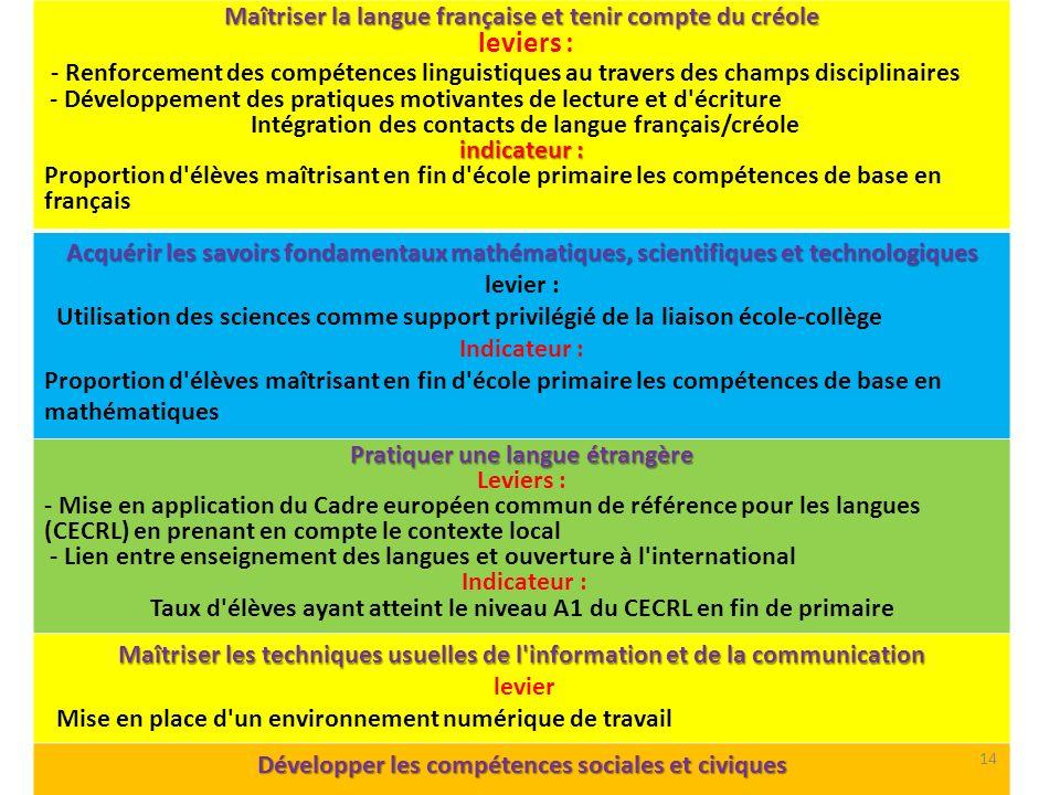 Maîtriser la langue française et tenir compte du créole leviers : - Renforcement des compétences linguistiques au travers des champs disciplinaires -