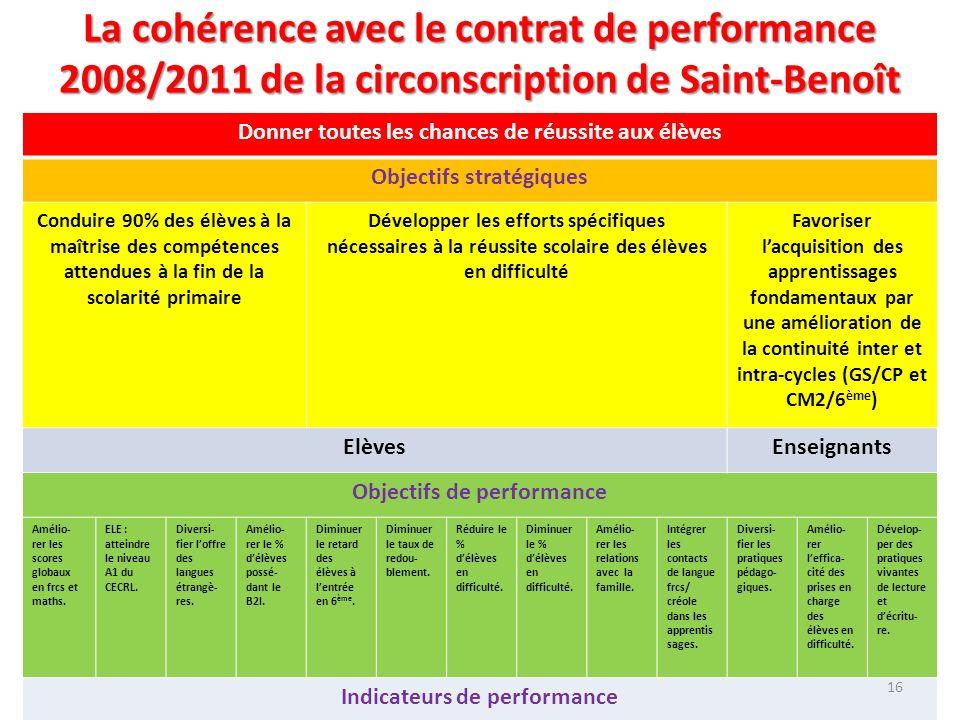 La cohérence avec le contrat de performance 2008/2011 de la circonscription de Saint-Benoît Donner toutes les chances de réussite aux élèves Objectifs
