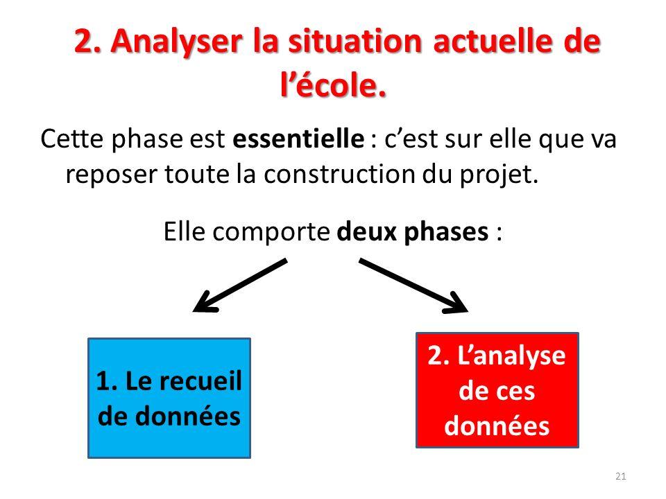 2. Analyser la situation actuelle de lécole. Cette phase est essentielle : cest sur elle que va reposer toute la construction du projet. Elle comporte