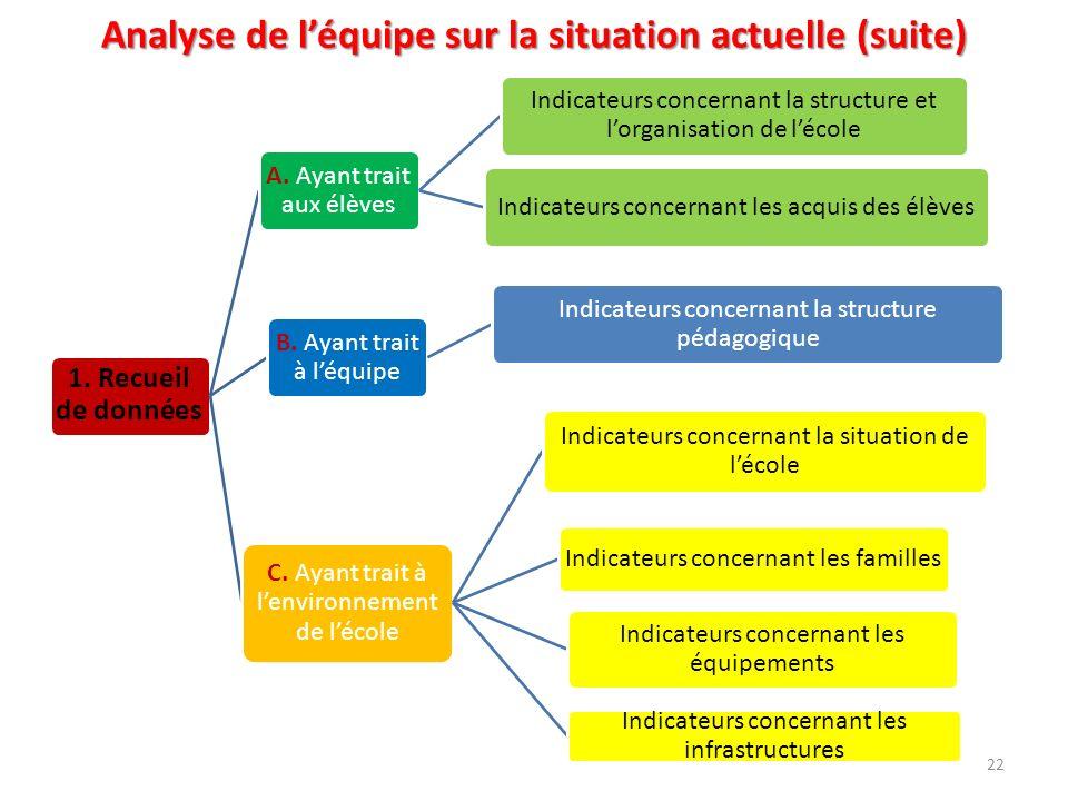 Analyse de léquipe sur la situation actuelle (suite) 1. Recueil de données A. Ayant trait aux élèves Indicateurs concernant la structure et lorganisat