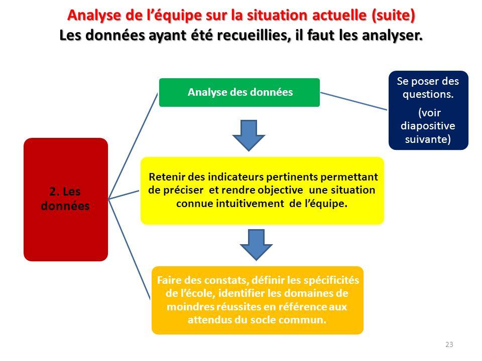 Analyse de léquipe sur la situation actuelle (suite) Les données ayant été recueillies, il faut les analyser. 2. Les données Analyse des données Se po