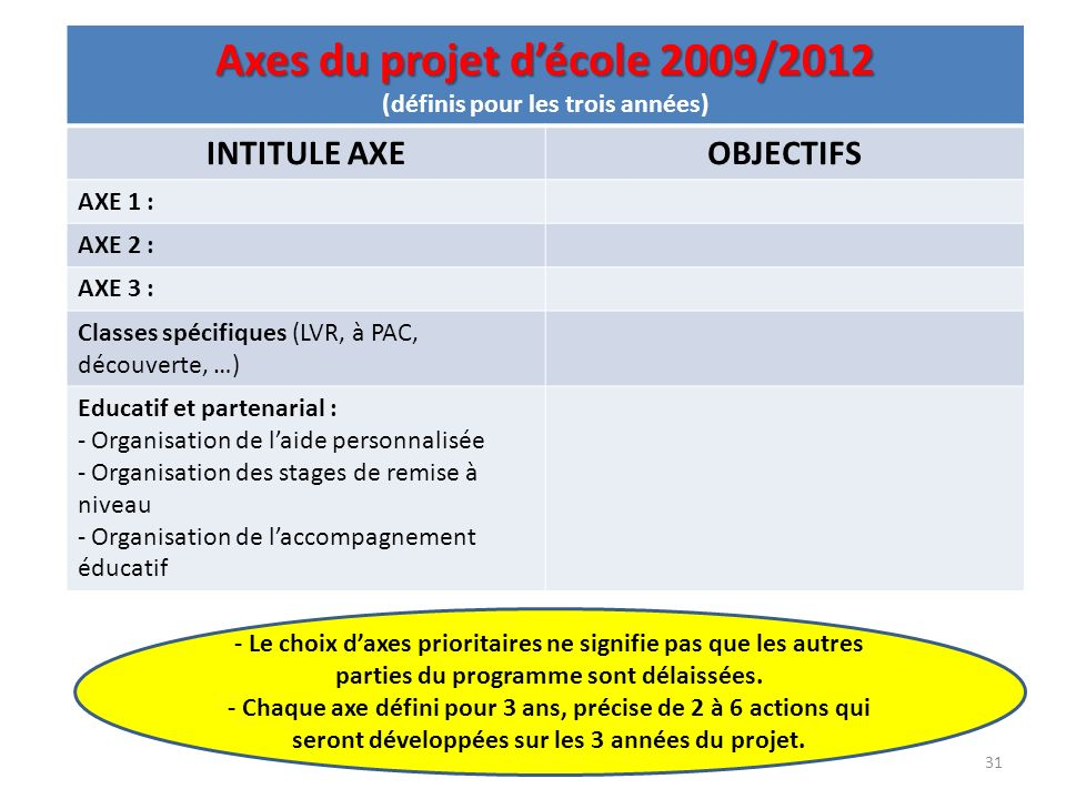 Axes du projet décole 2009/2012 Axes du projet décole 2009/2012 (définis pour les trois années) INTITULE AXEOBJECTIFS AXE 1 : AXE 2 : AXE 3 : Classes