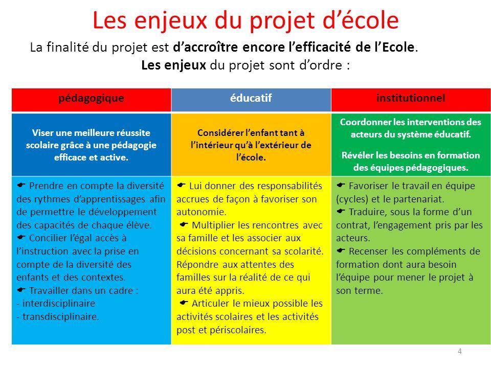 Les enjeux du projet décole La finalité du projet est daccroître encore lefficacité de lEcole. Les enjeux du projet sont dordre : pédagogiqueéducatifi