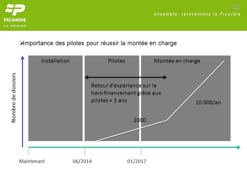 12 Installation Maintenant06/201401/2017 PilotesMontée en charge Nombre de dossiers 2000 10 000/an Retour dexpérience sur le tiers-financement grâce a